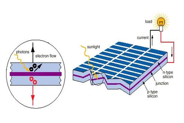 Cấu tạo vào nguyên lý hoạt động của tấm pin năng lượng