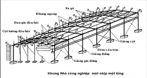 Nhà xưởng khung thép